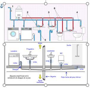 Arcolínea: Esquema instalación de lavadora, lavavajillas, lavabo, fregadero, bidé, inodoro, caldera.